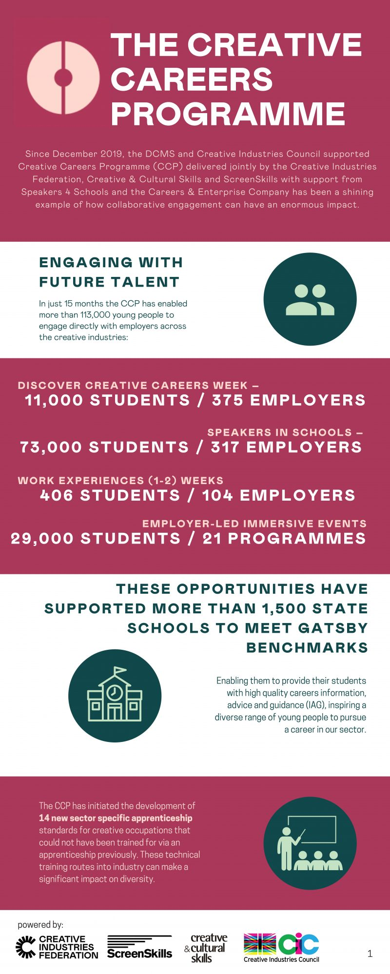 Since December 2019, the DCMS and Creative Industries Council supported Creative Careers Programme (CCP) delivered jointly by the Creative Industries Federation, Creative & Cultural Skills and ScreenSkills with support from Speakers 4 Schools and the Careers & Enterprise Company has been a shining example of how collaborative engagement can have an enormous impact.